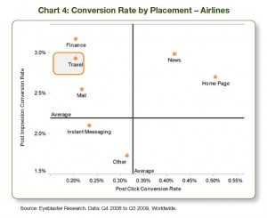Online Ad Conversion  Rate by Placement - Airlines