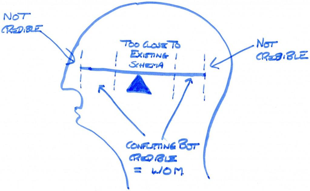 The WOM/Schema SeeSaw